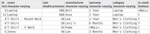 LIMIT-OFFSET-ORDER BY-Pagination in PostgreSQL